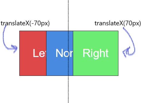 translateX() example